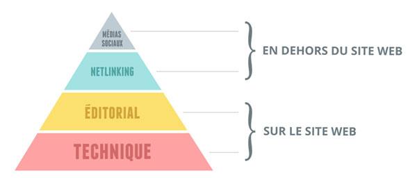 La pyramide du SEO